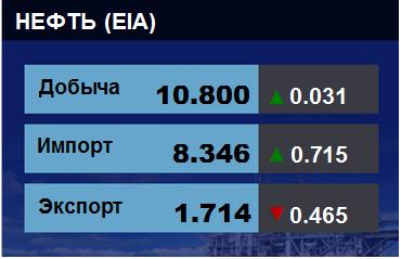 Добыча, импорт, экспорт нефти. США. EIA. Данные на 06.06.2018