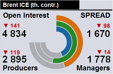 Отчет по открытому интересу. WTI+Brent. CME Group и ICE на 30.06.2018