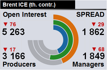 Отчет по открытому интересу. WTI+Brent. CME Group и ICE на 02.06.2018