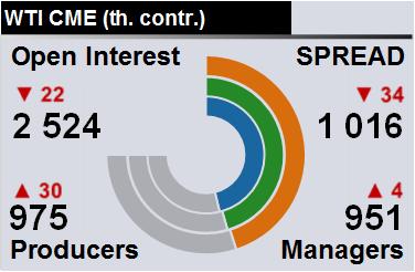 Отчет по открытому интересу. WTI. Биржа CME Group на 16.06.2018
