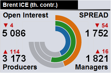 Отчет по открытому интересу. WTI+Brent. CME Group и ICE на 16.06.2018