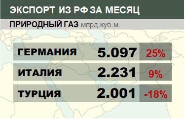 Структура экспорта природного газа из России. Апрель 2018