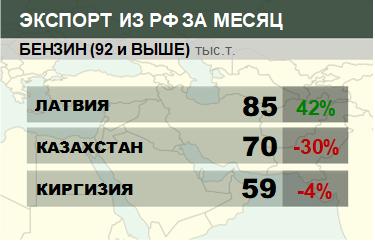 Структура экспорта бензина (92 и выше) из России. Апрель 2018