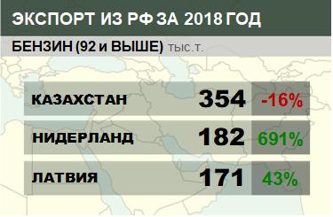 Структура экспорта бензина (92 и выше) из России с января 2018 по апрель 2018
