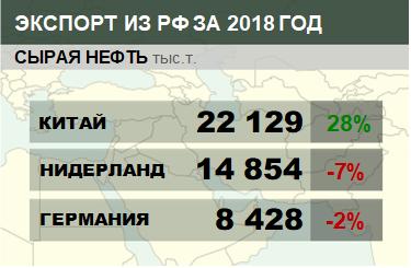 Структура экспорта сырой нефти из России с января по апрель 2018