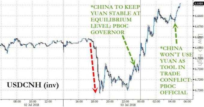 ЦБ Китайская республика снизил курс юаня нафоне приближения даты введения американских пошлин