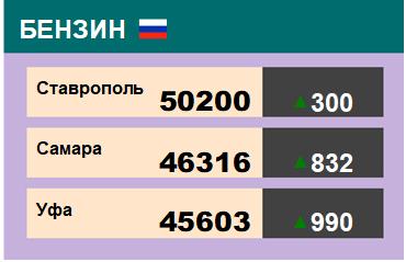Цены на бензин. Р-92-К5, базис Ставрополь, ЭТП eOil.ru. Данные на 31.08.2018