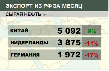 Структура экспорта сырой нефти из России. Август 2018