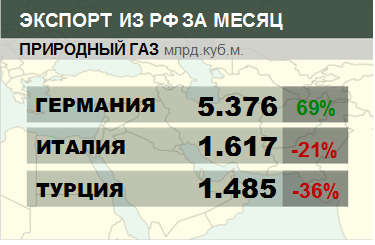 Структура экспорта природного газа из России. Август 2018