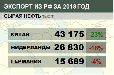 Структура экспорта сырой нефти из России с января по август 2018