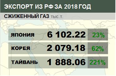 Структура экспорта сжиженного газа из России с января 2018 по август 2018