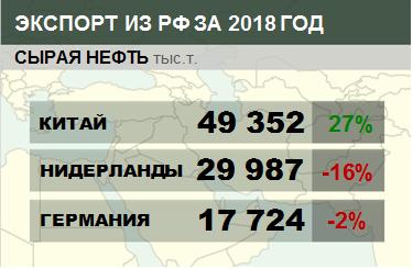Структура экспорта сырой нефти из России с января по сентябрь 2018