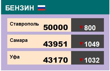 Цены на бензин. Р-92-К5, базис Ставрополь, ЭТП eOil.ru на 7.12.2018