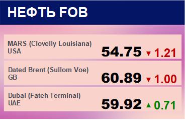 Цены спот на нефть по сортам и базисам. Данные на 17.12.2018