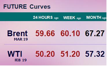 Фьючерсные кривые. Нефть. Биржи CME Group и ICE. Данные на 17.12.18