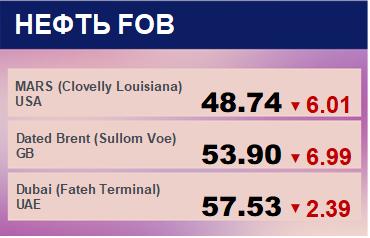 Цены спот на нефть по сортам и базисам. Данные на 24.12.2018