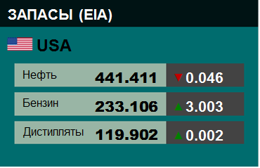 Коммерческие запасы нефти в США, EIA. Данные на 28.12.2018