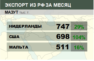 Структура экспорта мазута из России. Октябрь 2018