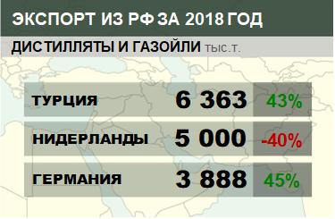 Структура экспорта дистиллятов и газойлей из России с января по октябрь 2018