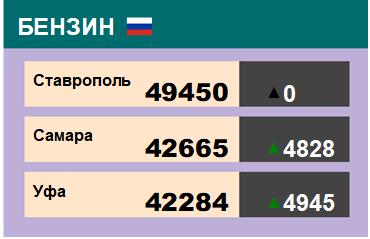 Цены на бензин. Р-92-К5, базис Ставрополь, ЭТП eOil.ru. Данные на 11.01.19