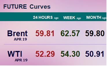 Фьючерсные кривые. Нефть. Биржи CME Group и ICE. Данные на 28.01.19