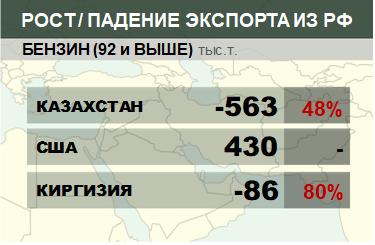 Структура экспорта бензина (92 и выше) из России нарастающим итогом по годам