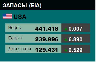 Коммерческие запасы нефти в США, EIA. Данные на 04.01.2019