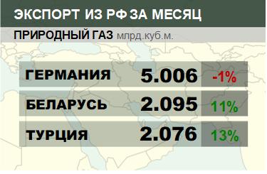 Структура экспорта природного газа из России. Ноябрь 2018