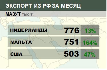 Структура экспорта мазута из России. Ноябрь 2018