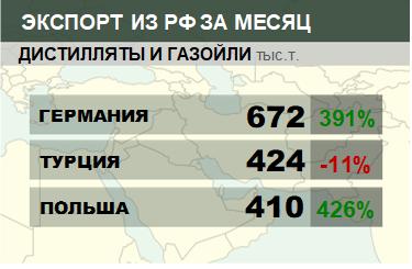 Структура экспорта дистиллятов и газойлей из России. Ноябрь 2018