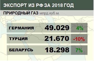 Структура экспорта природного газа из России с января 2018 по ноябрь 2018