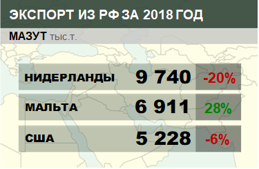 Структура экспорта мазута из России с января по ноябрь 2018