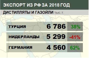 Структура экспорта дистиллятов и газойлей из России с января по ноябрь 2018
