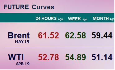 Фьючерсные кривые. Нефть. Биржи CME Group и ICE. Данные на 11.02.19