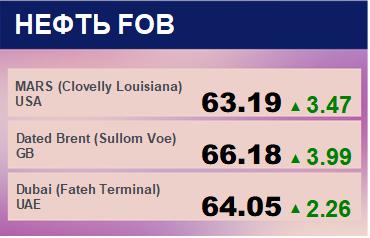 Цены спот на нефть по сортам и базисам. Данные на 18.02.2019