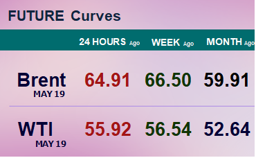 Фьючерсные кривые. Нефть. Биржи CME Group и ICE. Данные на 25.02.19