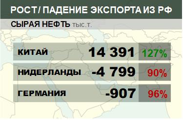 Структура экспорта сырой нефти из России нарастающим итогом по годам
