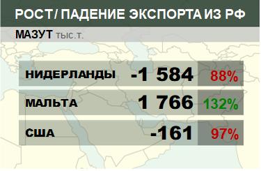 Структура экспорта мазута из России нарастающим итогом по годам