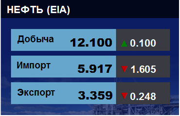 Добыча, импорт, экспорт нефти. США. EIA. Данные на 27.02.2019