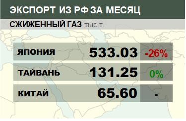 Структура экспорта сжиженного газа из России. Декабрь 2018