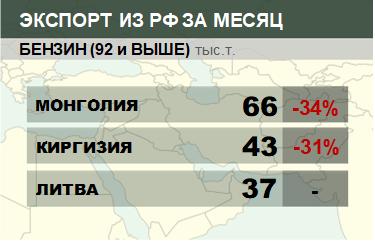 Структура экспорта бензина (92 и выше) из России. Декабрь 2018