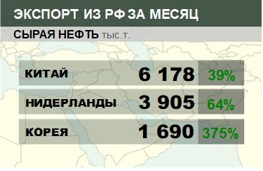 Структура экспорта сырой нефти из России. Декабрь 2018