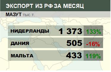 Структура экспорта мазута из России. Декабрь 2018