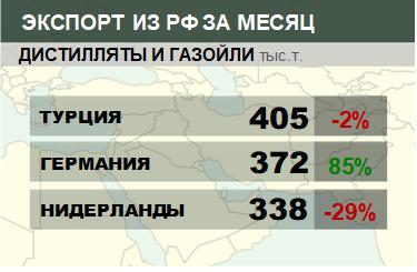 Структура экспорта дистиллятов и газойлей из России. Декабрь 2018