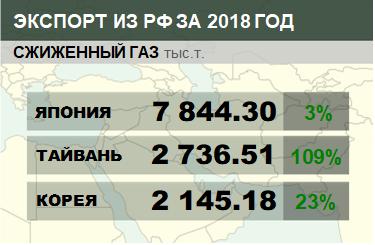 Структура экспорта сжиженного газа из России с января 2018 по декабрь 2018
