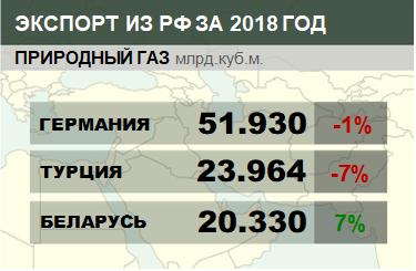 Структура экспорта природного газа из России с января 2018 по декабрь 2018