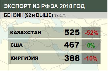 Структура экспорта бензина (92 и выше) из России с января 2018 по декабрь 2018
