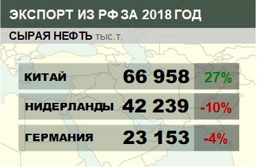 Структура экспорта сырой нефти из России с января по декабрь 2018