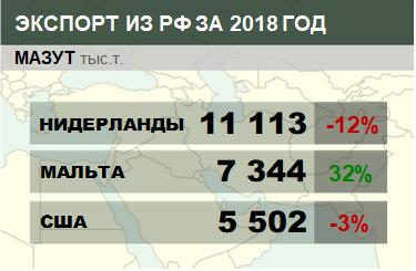 Структура экспорта мазута из России с января по декабрь 2018