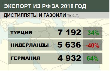 Структура экспорта дистиллятов и газойлей из России с января по декабрь 2018